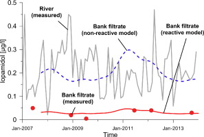 groundwater & bank filtrate