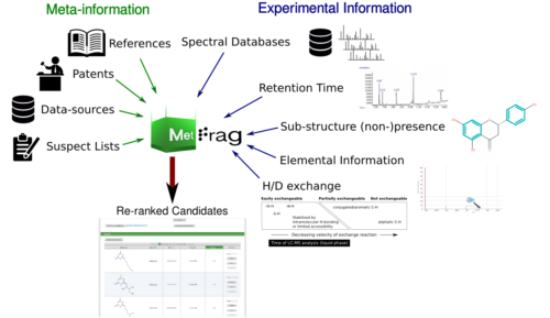 analytical screening